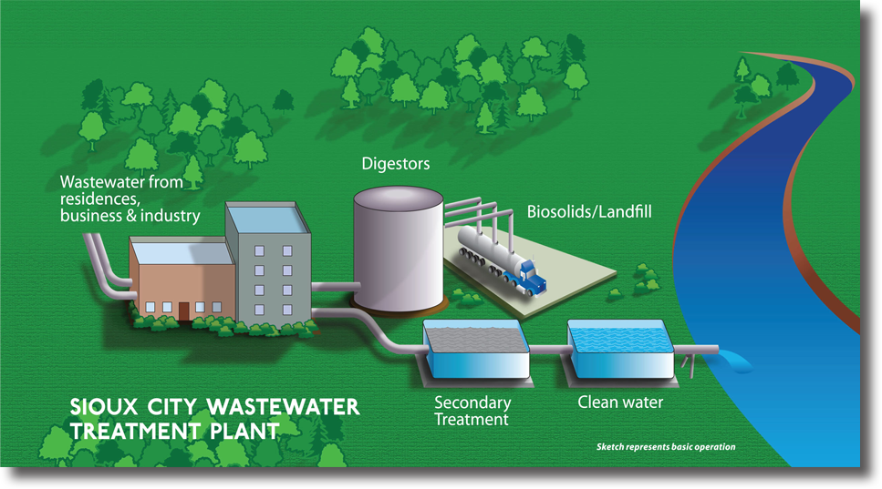 Sioux City Waste Water Treatment Plant Basic Process